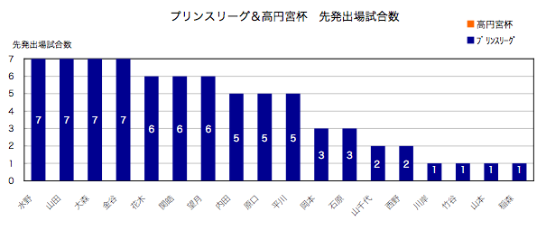 2009年ユース/先発出場試合数