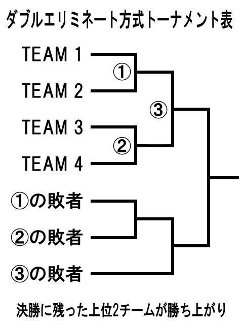 ダブルエリミネート方式トーナメント表説明画像