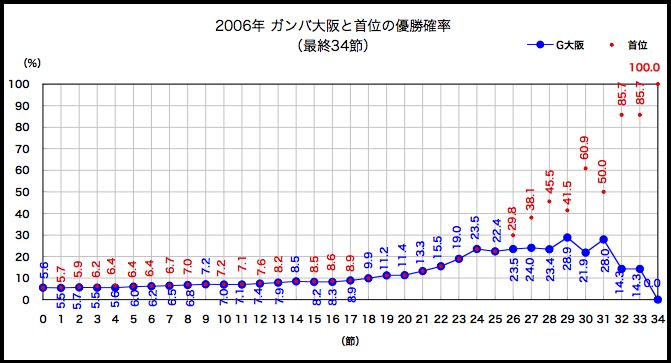 2006年優勝確率