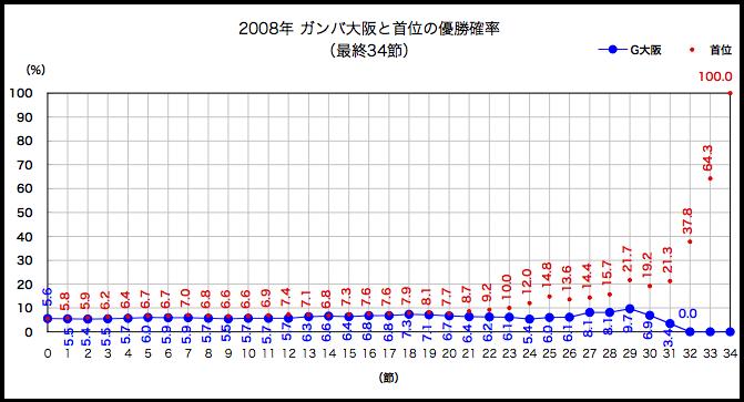 2008年優勝確率